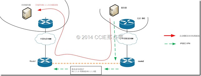 IP NAT OUSIDE 反向NAT项目解决方案