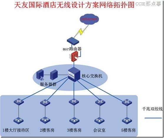 天友国际酒店无线设计方案