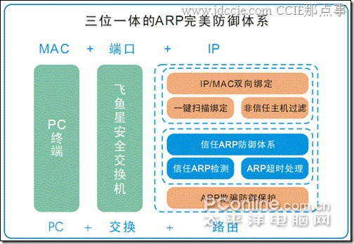 ARP病毒导致网络掉线的解决方法