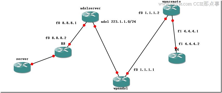 [CCIE那点事]原创:第三集:手把手交你配置ADSL+IPSEC VPN