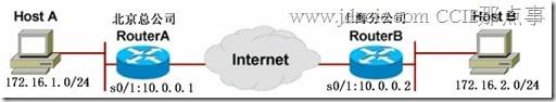 CISCO VPN配置详解
