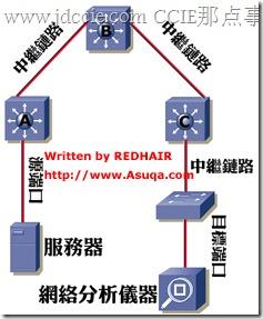 Catalyst交换机SPAN/RSPAN与配置详解