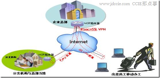 H3C MSR系列多业务融合VPN路由器网关