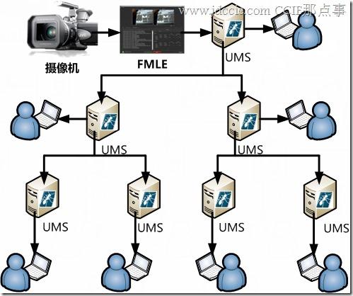 使用UMS免费架设流媒体服务Flash