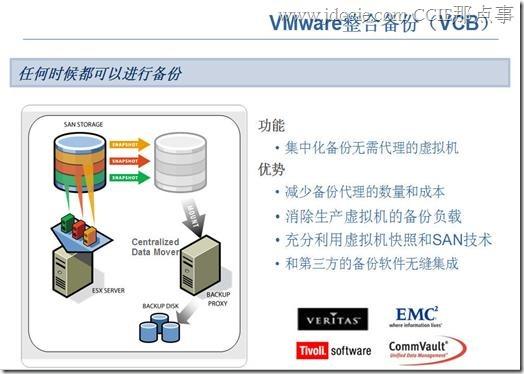 VMware服务器虚拟 架构容灾解决方案