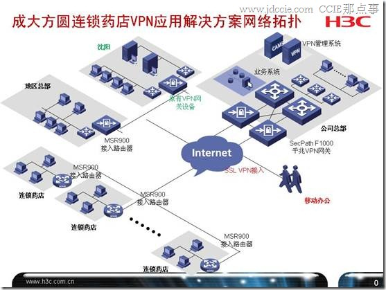 成大方圆连锁药店VPN解决方案